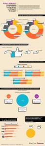 Infográfico: Por que as pessoas seguem marcas nas mídias sociais