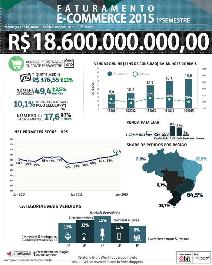 webshoppers-2015-1-semestre2