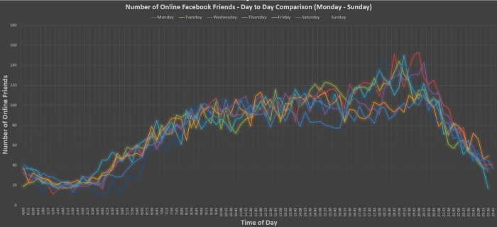 week-1-results-best-time-to-post-facebook-700x320