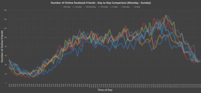 week-2-results-best-time-to-post-facebook-700x325