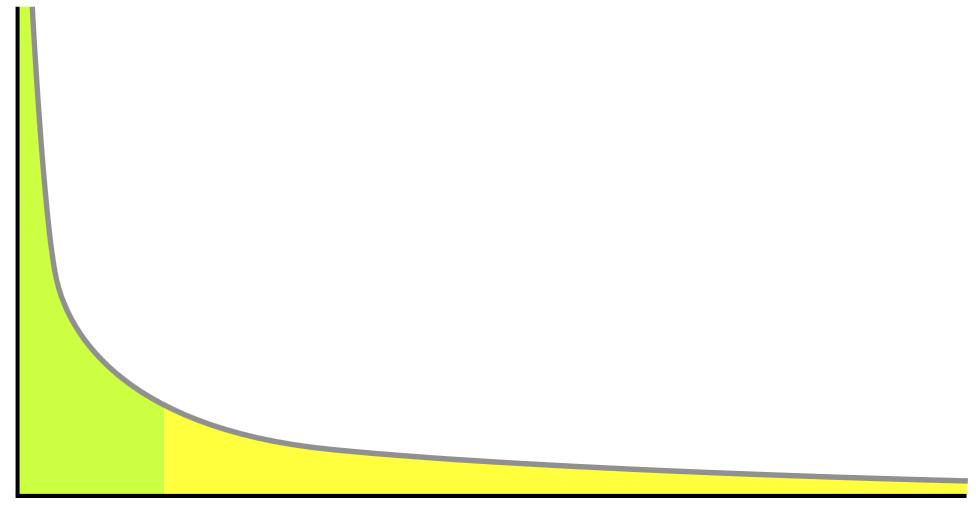 cauda longa gráfico