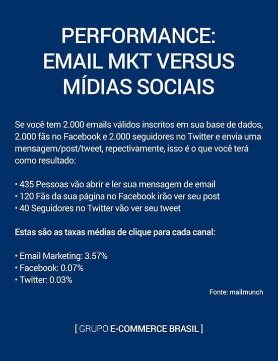 PERFORMANCE: EMAIL MARKETING X SOCIAL MEDIA.